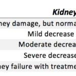 End-Stage-Renal-Disease